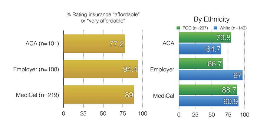 Insurance Affordability responses