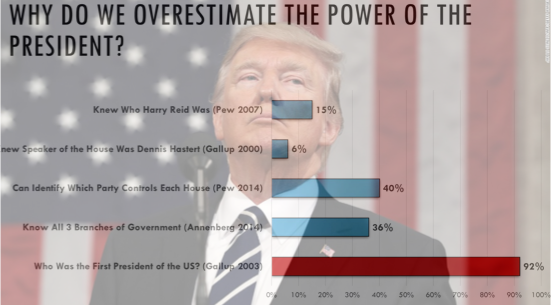 David O'Connell A data-driven understanding of the presidency