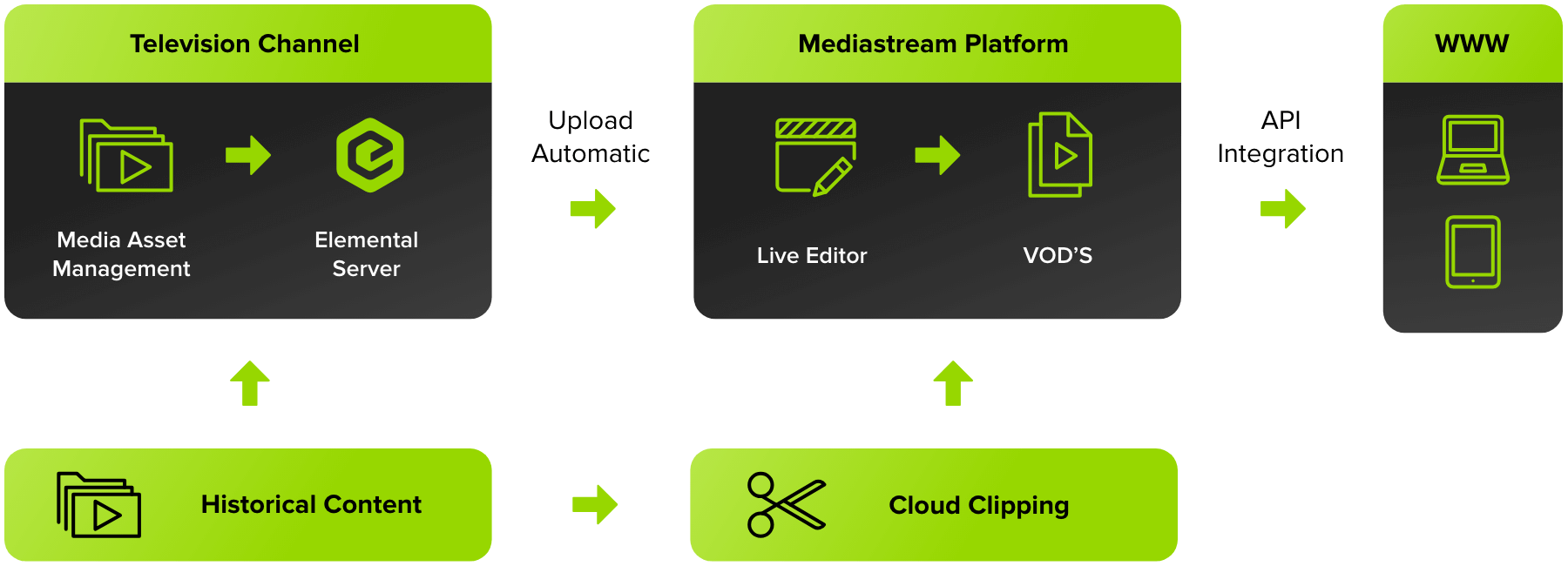 Platform optimiza el flujo de video de canales y medios