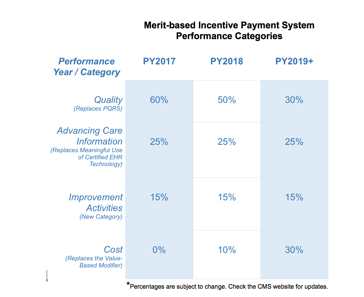 Merit Based Incentive Payment System (MIPS) Performance Categories | TXCIN