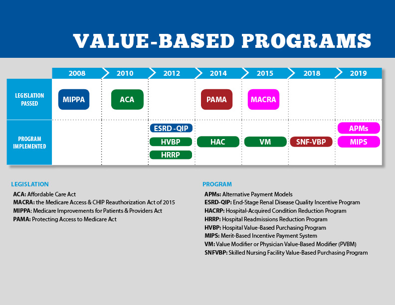 Value Based Purchasing What Is It