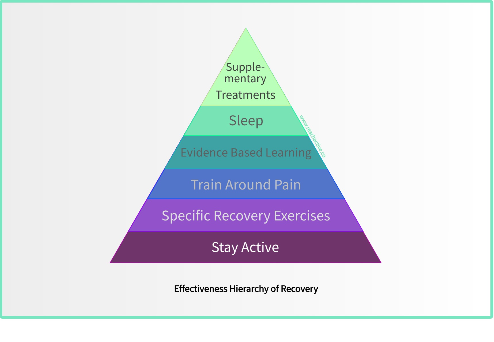 Maslow's hierarchy triangle rewritten for effectiveness of recover