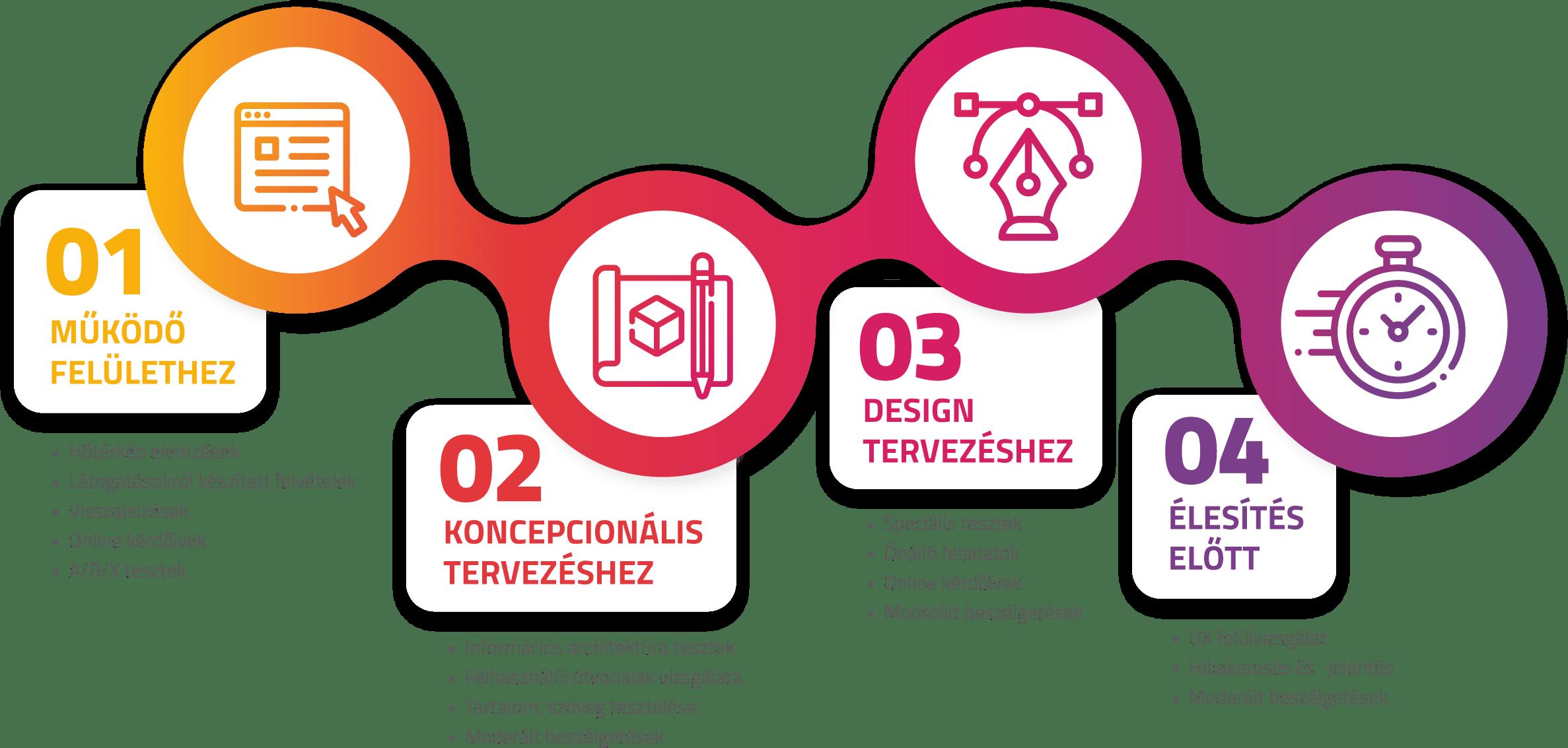 alkalmazott kutatási eszközök és módszerek