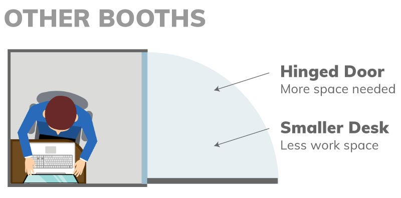 Other booths hinged doors require more space and have less interior work space.