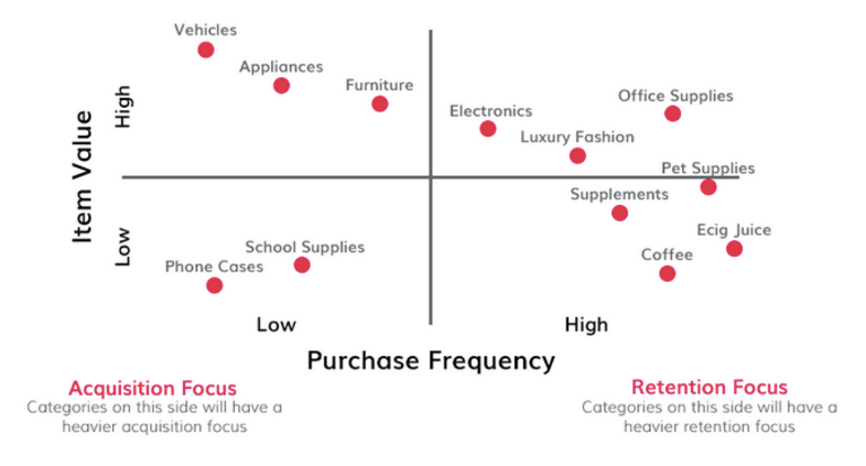 Purchase frecuency