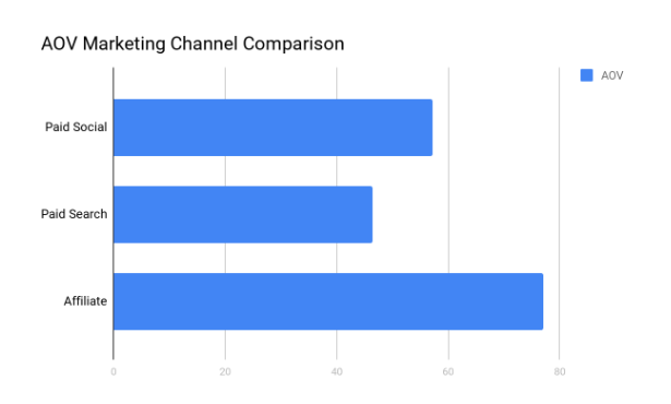 AOV marketing channel comparison