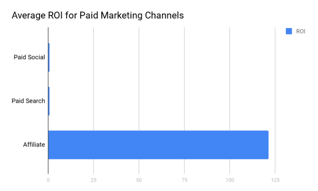 average roi paid marketing channels