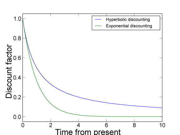 Hyperbolic discounting