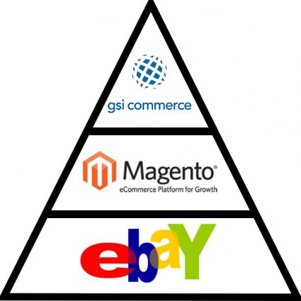 Ecommerce delicacies: Magento & Ebay integrations to look forward to