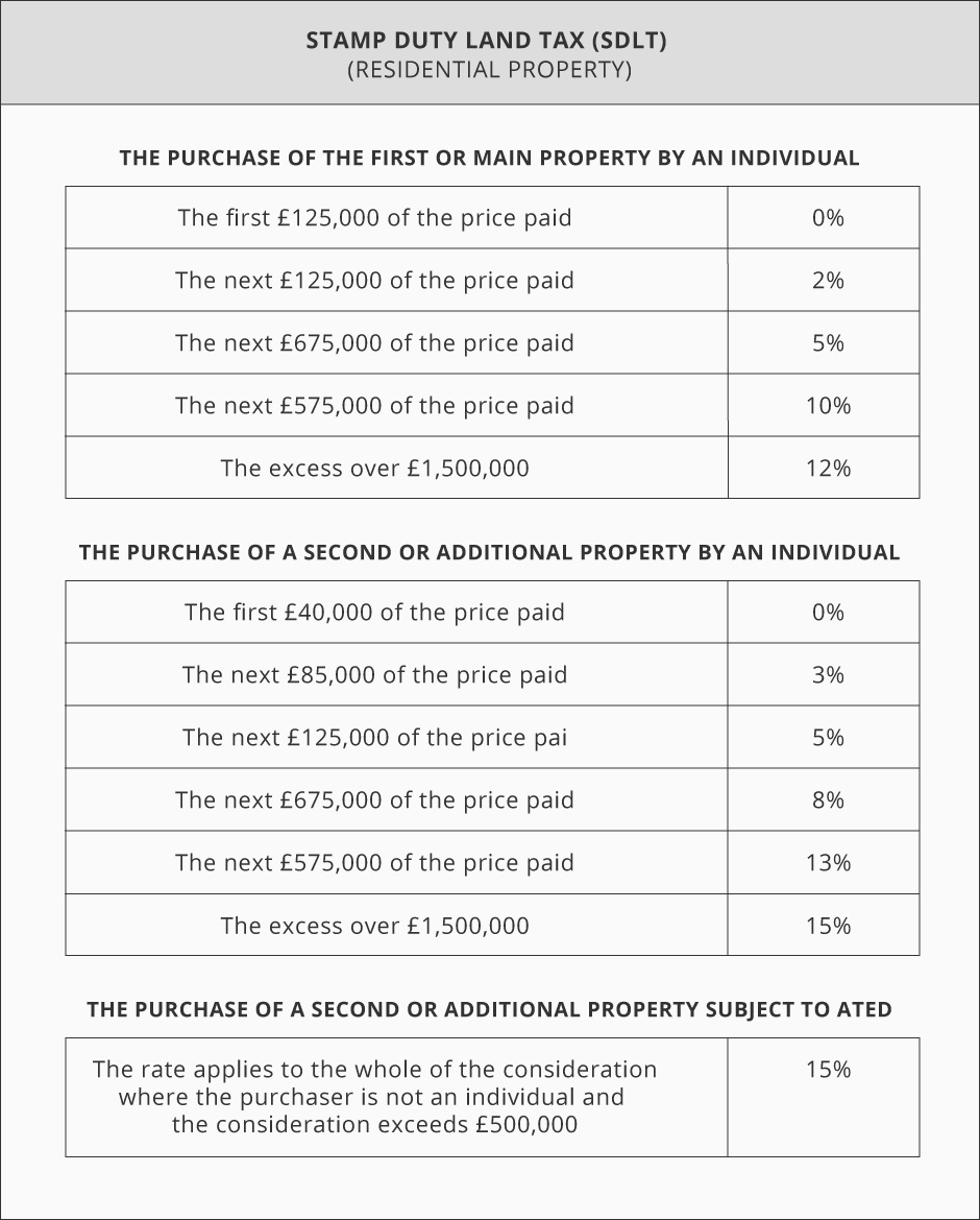 stamp duty land tax rates