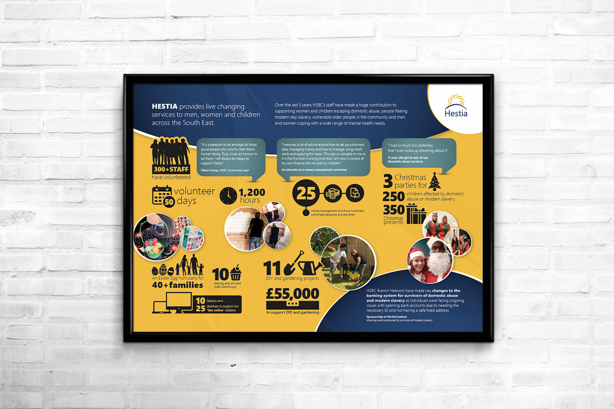 Hestia wall chart infographic design