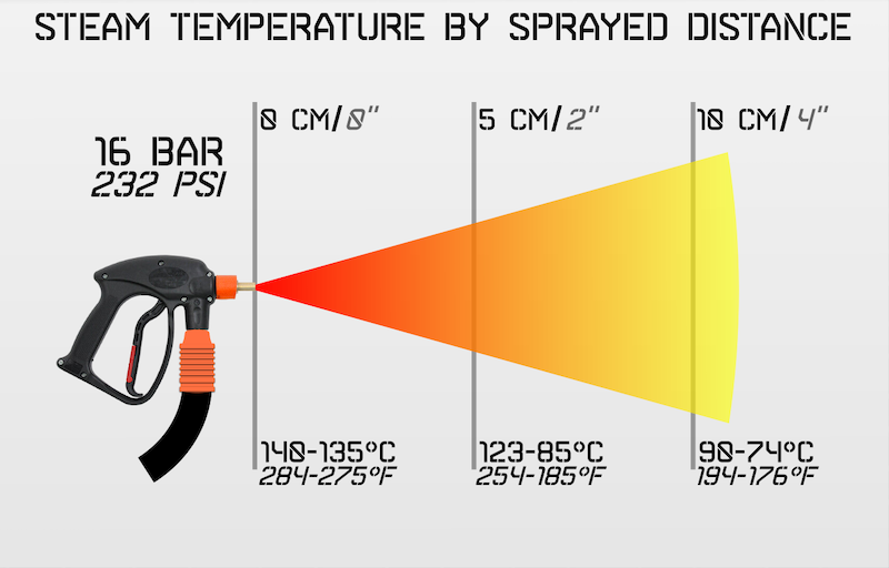 steam temperature by sprayed distance explained