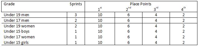 Number of KOM Points per Grade