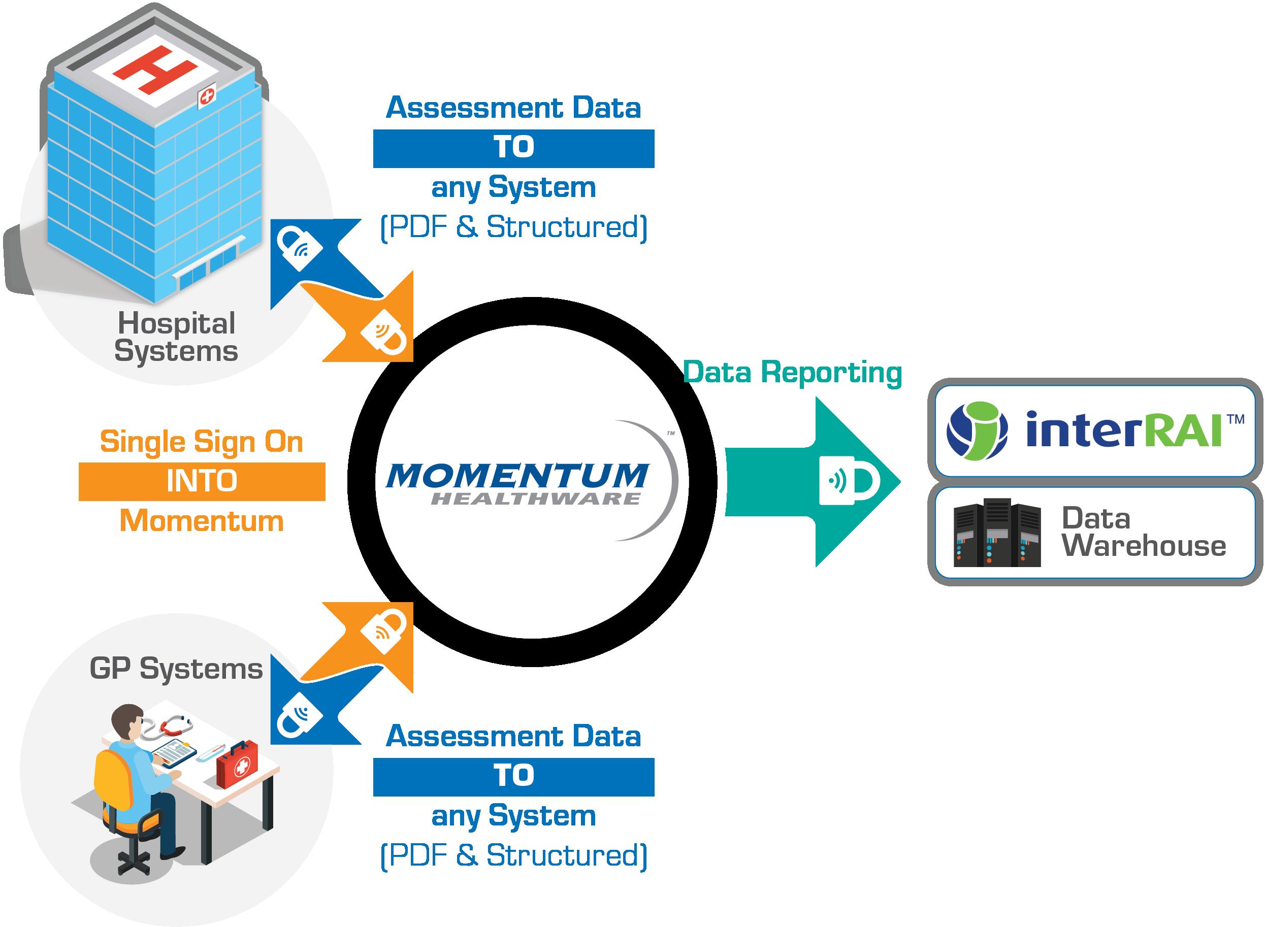 Interoperable Assessment Management System