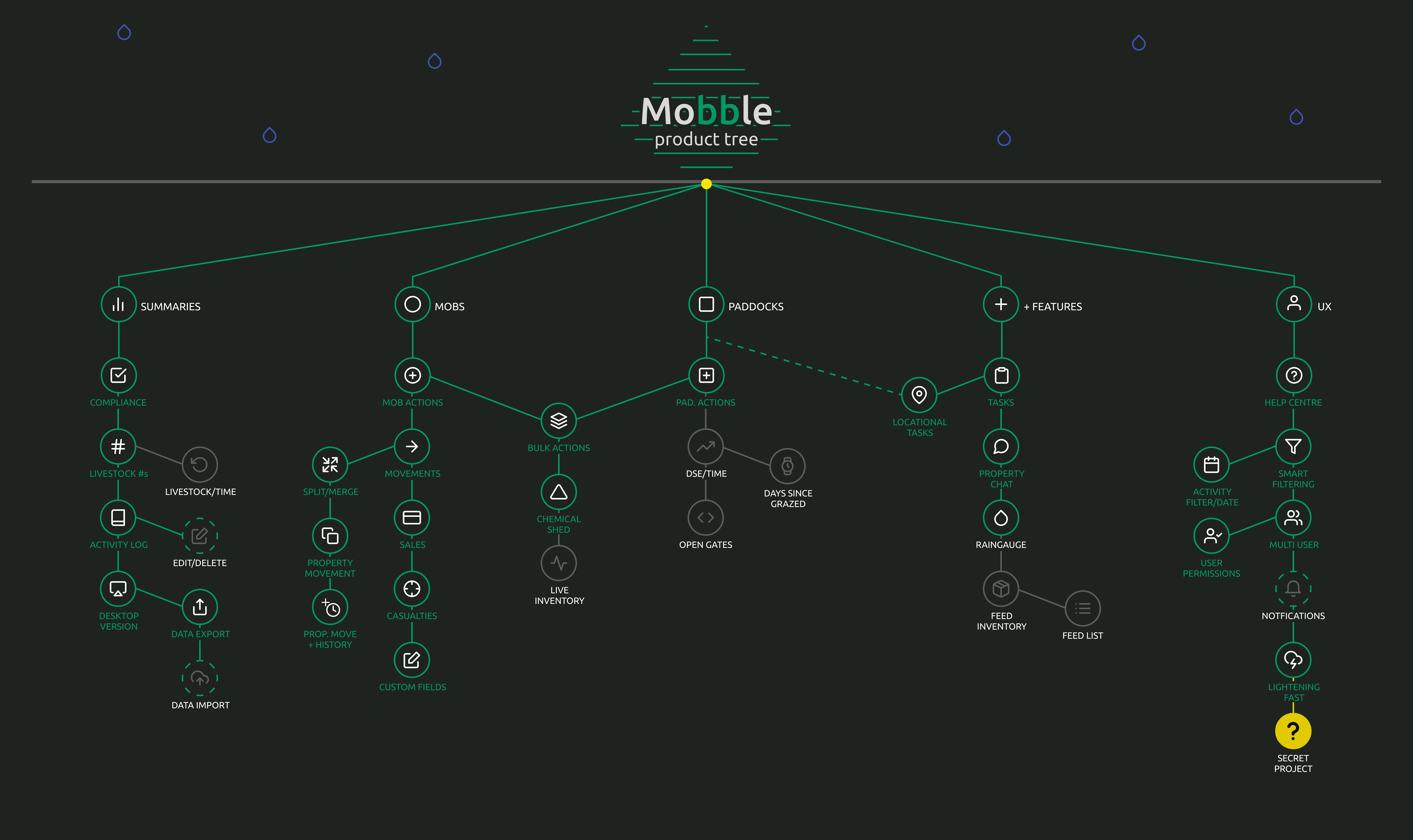 The Mobble Product Tree