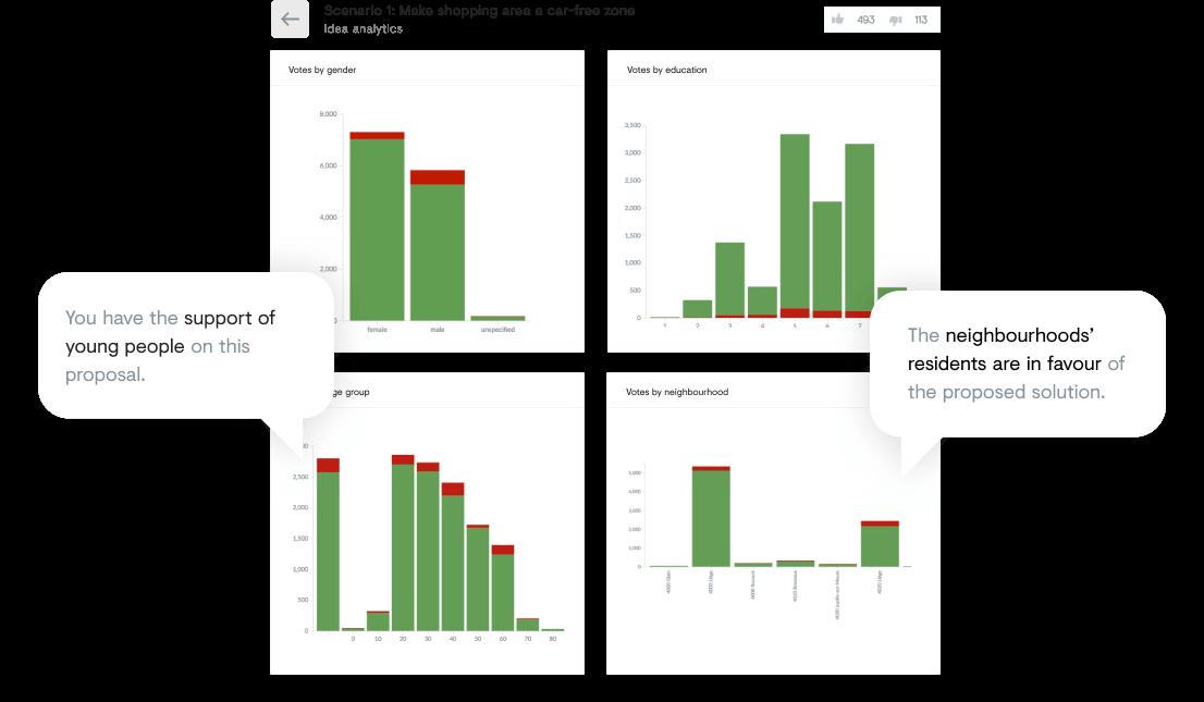 Screenshot of citizen input management on the platform