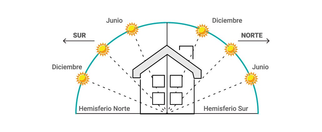 Orientación De Una Casa Con Respecto Al Sol