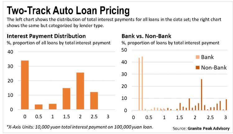 Novel Data on China's Auto Loans - An Inefficient Market