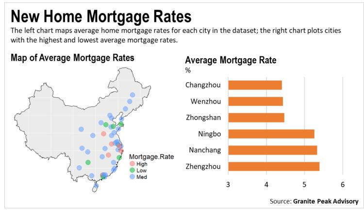 Novel Data on China's Mortgage Loans