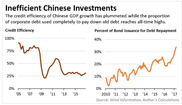 A new framework for china's debt problem