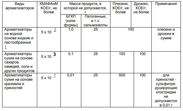 Микробиологические показатели ароматизаторов