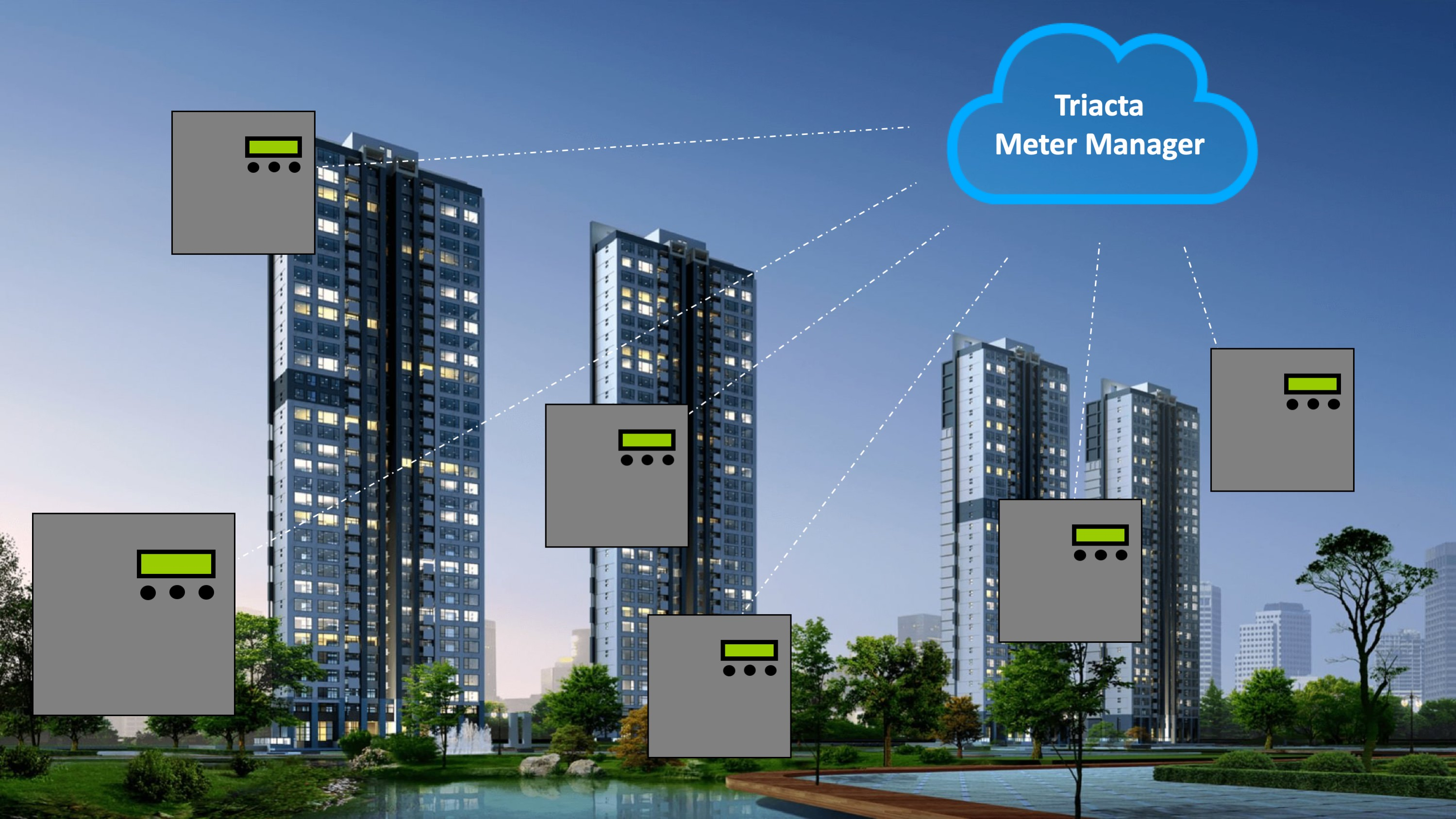 Integrated Electrical Meter Network that spans across several multiunit buildings — integrated through cloud-based meter manager technology