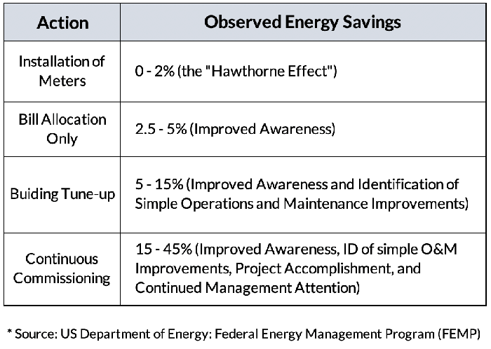 Observed savings from electrical submetering according to the US Department of Energy, Federal Energy Management Program (FEMP)