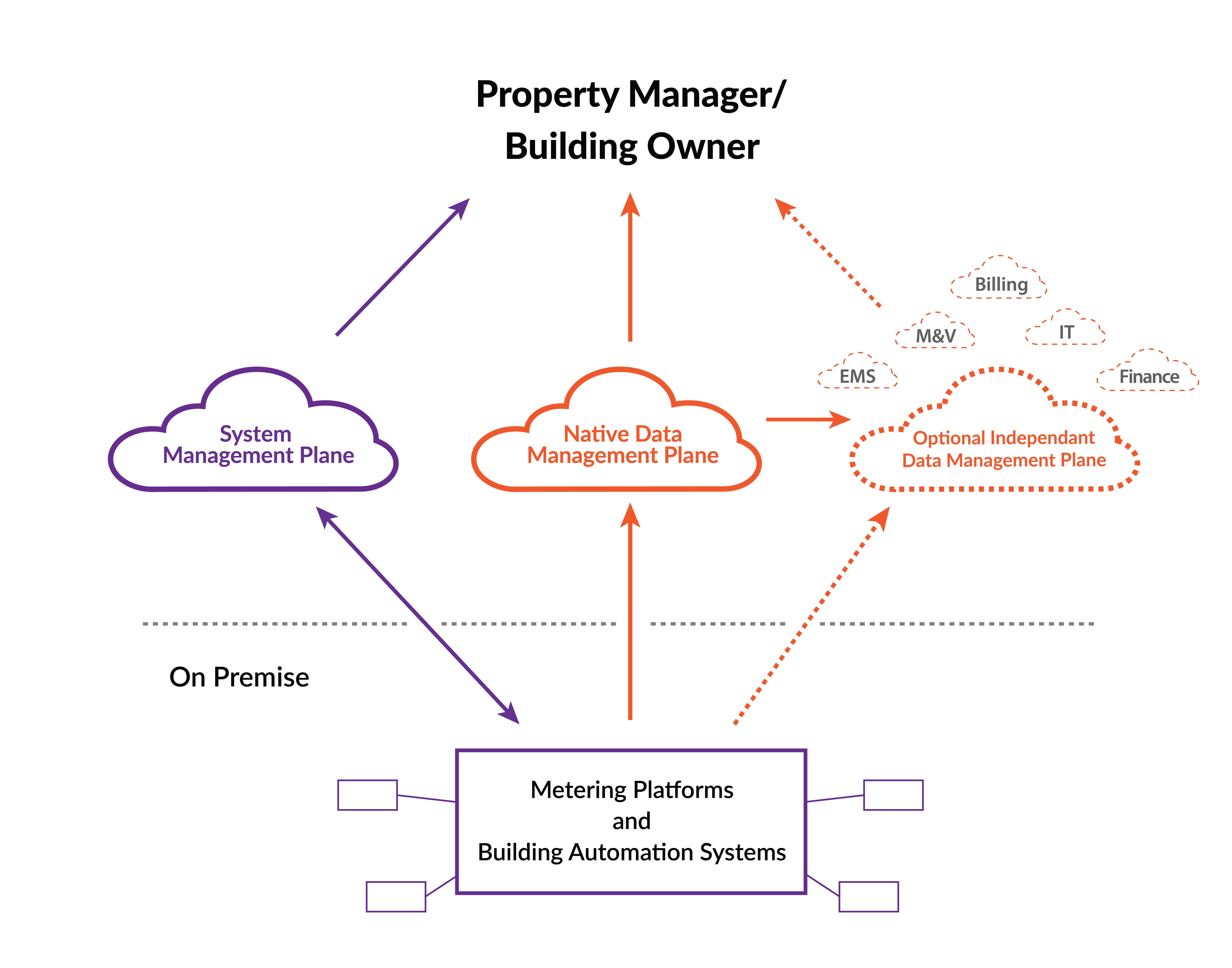 Metering and BAS System Diagram Showing System Management , Native Data Management and Independent Data Mananagement Plan