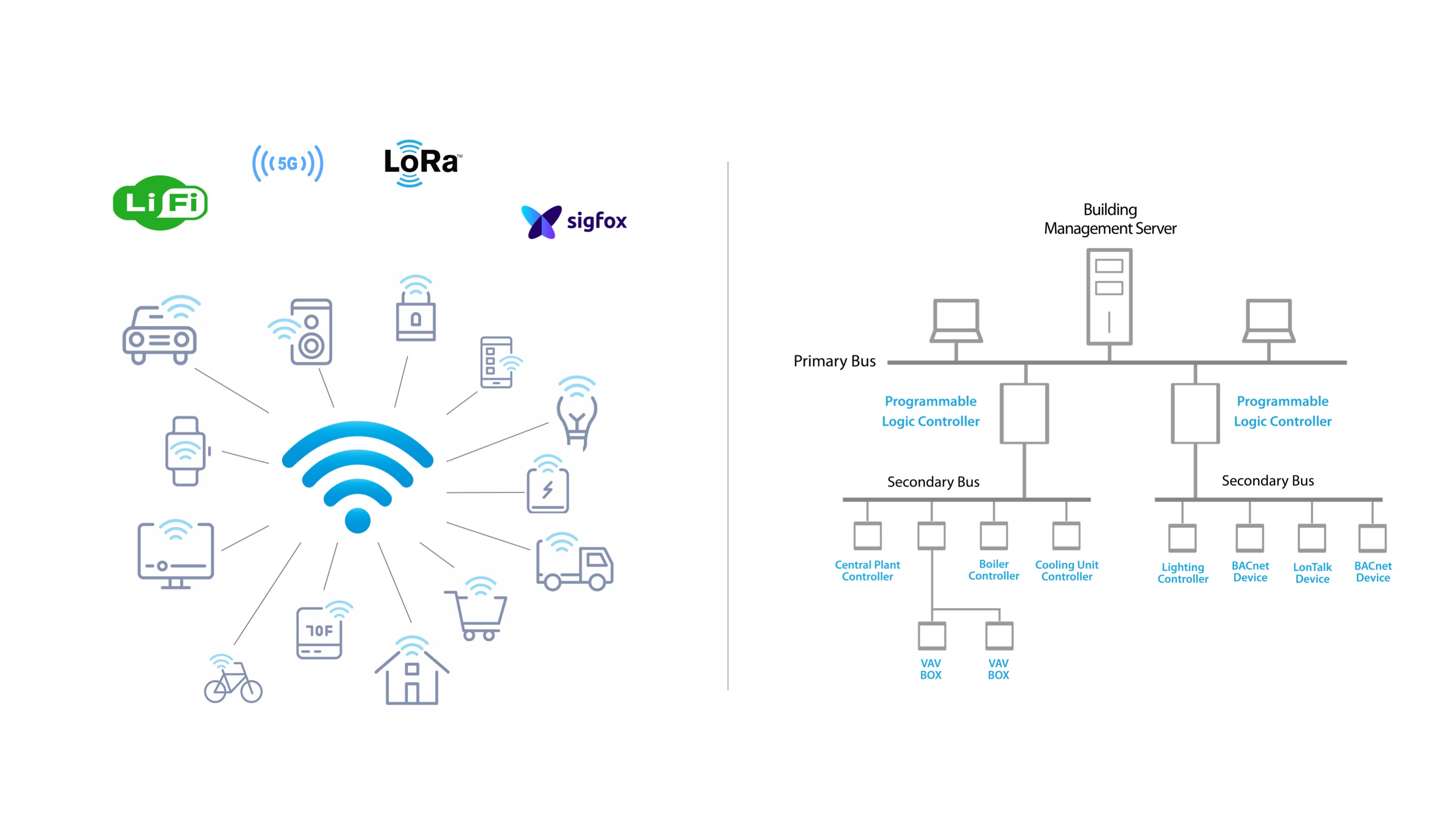 Future Wireless IOT versus Current Building Communications Realityl