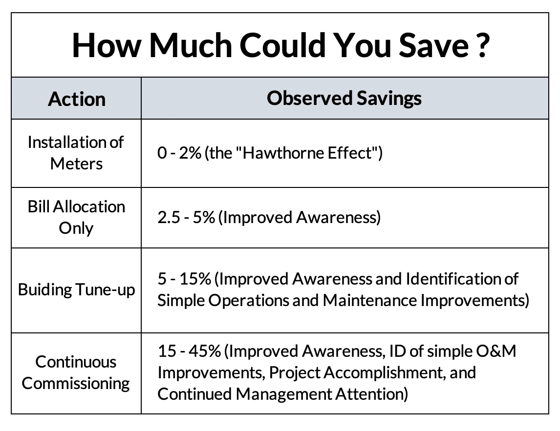 Chart showing how much you can save with submetering. Source FEMP  DOE Program