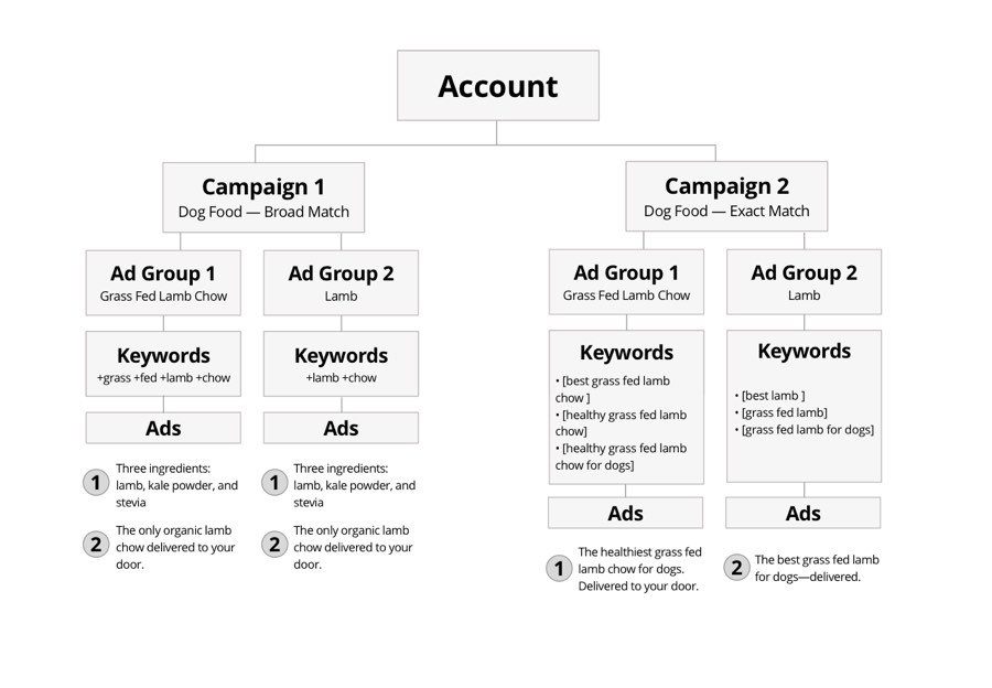 The Google Ads hierarchy.