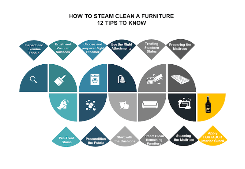 12 tips to steam clean a furniture