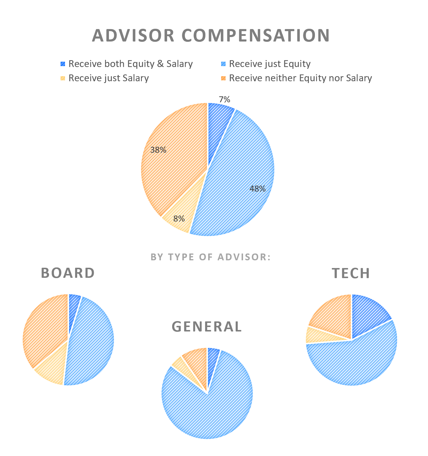 Advisor compensation by role type