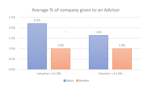 Percent equity given to an advisor by company valuation