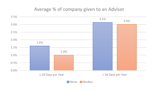 Percent equity given to an advisor by days worked