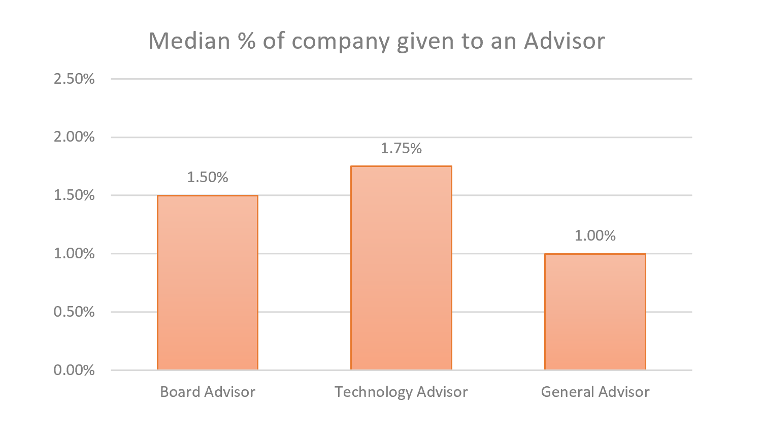 Percent equity given to an advisor by advisor role