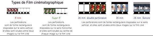 Types de film