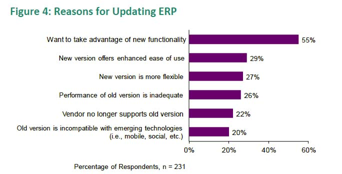 Figure 3: Reasons for Updating ERP