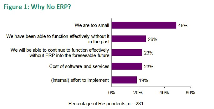 Figure 1: Why No ERP?