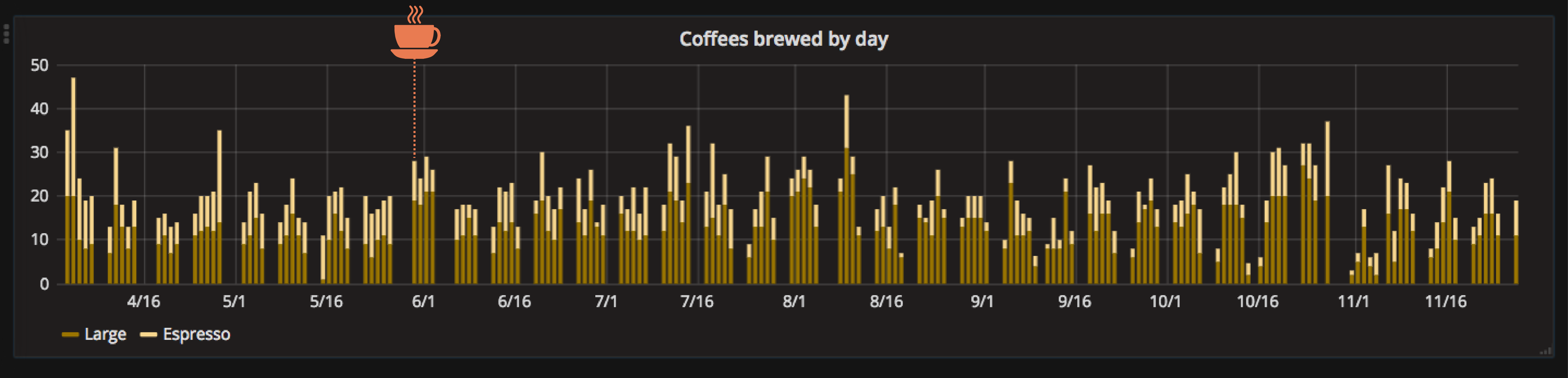 Coffees brewed by day graph