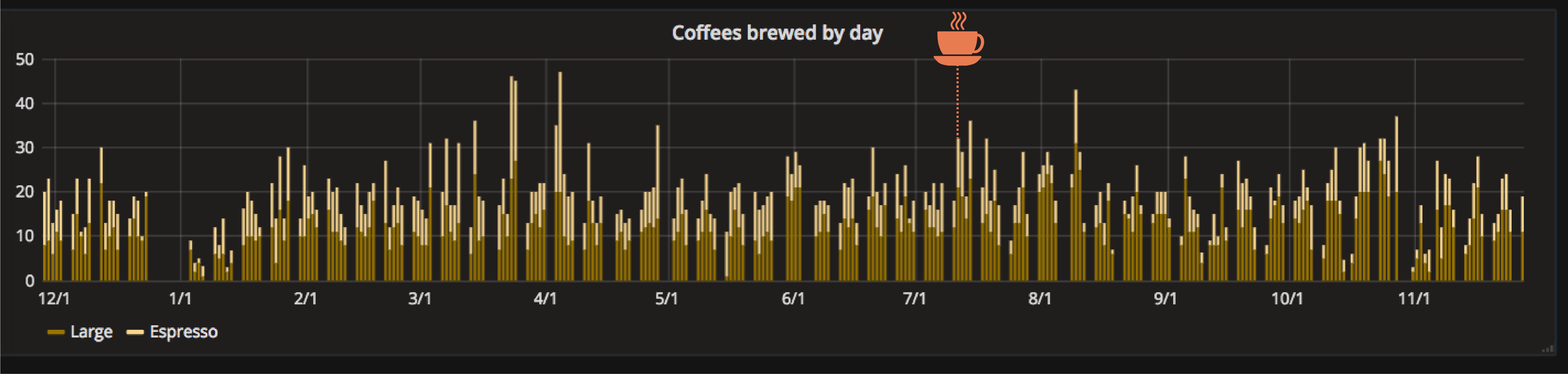 Coffees brewed by day bar chart