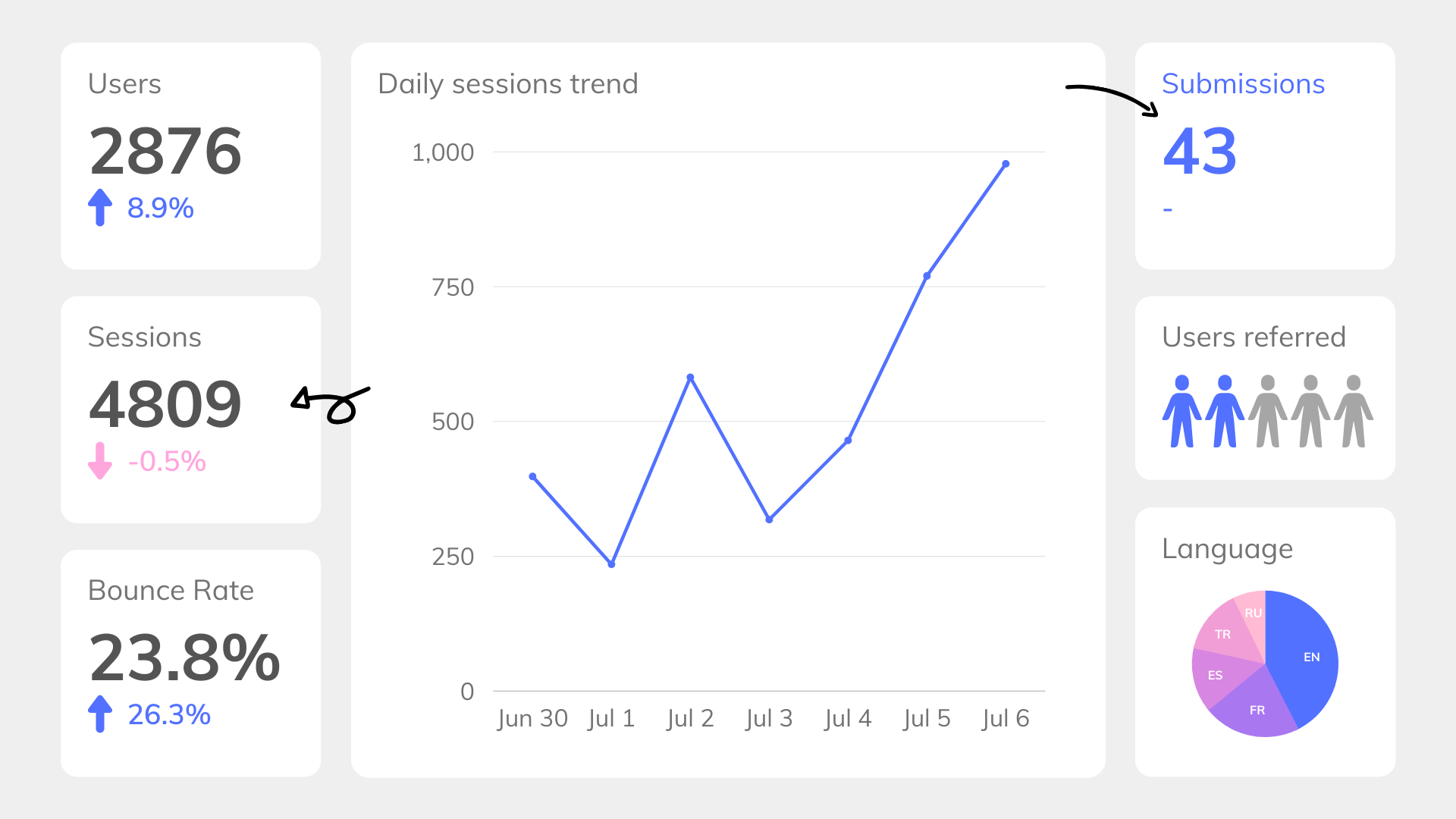 Analytics dashboard mock-up example including users, sessions, bounce rate, submissions, referrals, language and session trends
