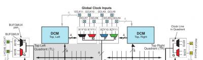 Figure a: Spartan3A Clocking Infrastructure
