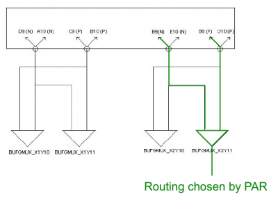 Figure b: Automatic placement of BUFGMUX