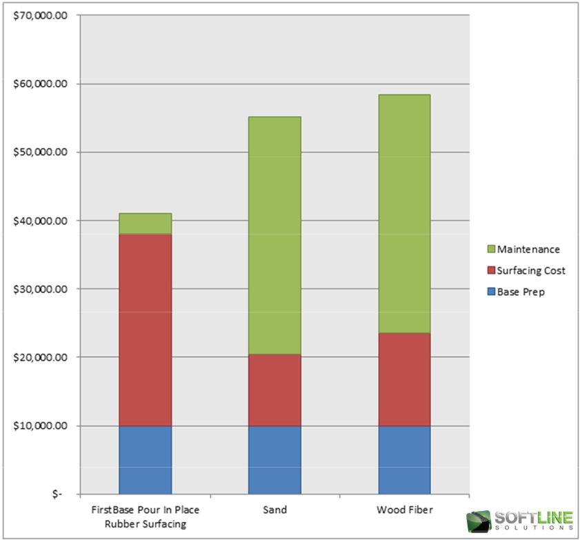 Playground Surfacing Cost Comparison