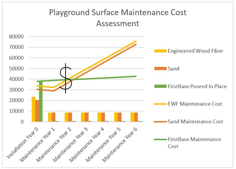 FirstBase Playground Safety Surface Cost Vs Loose-Fill Surfacing Cost