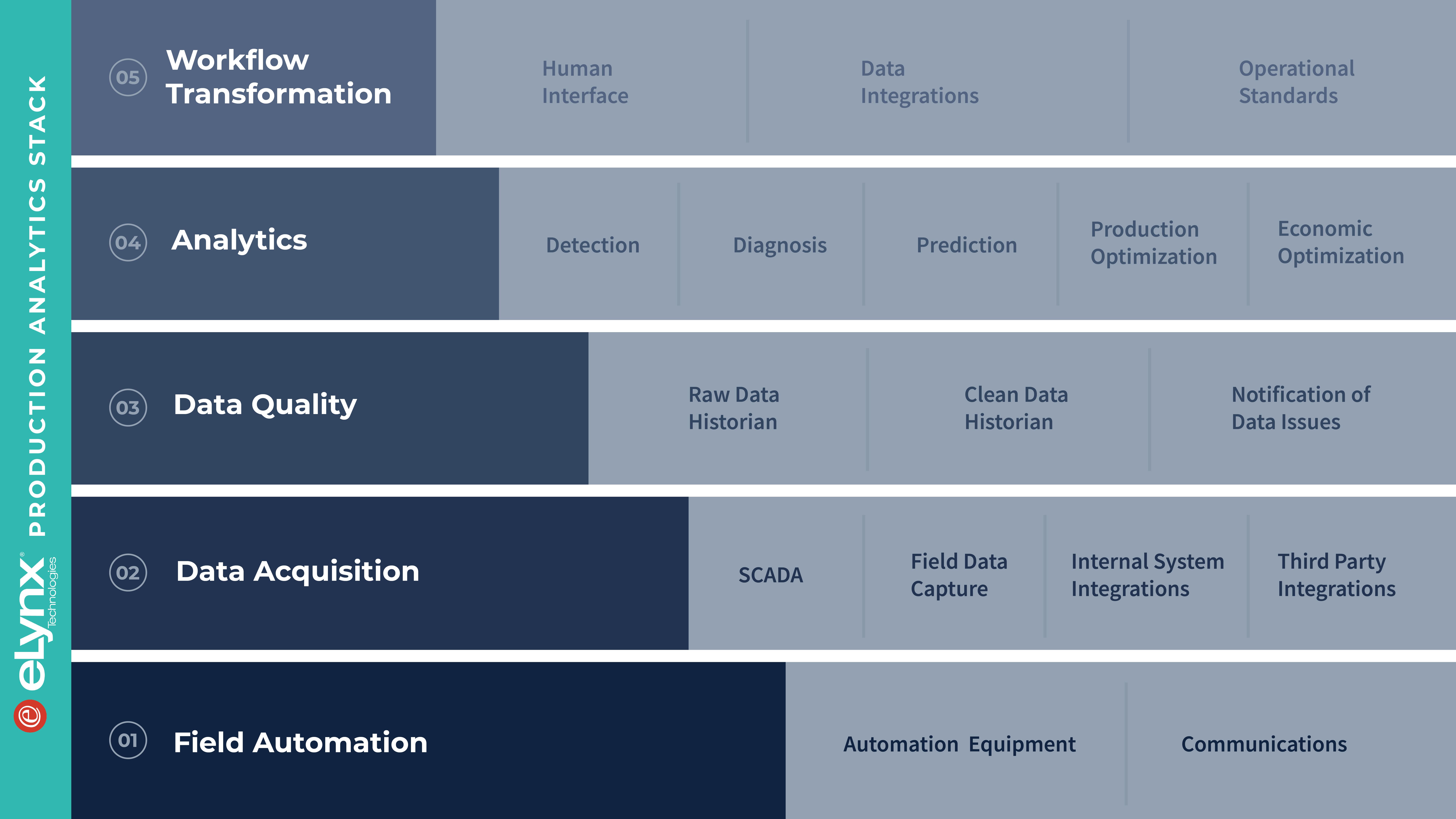 eLynx Production Analytics Stack