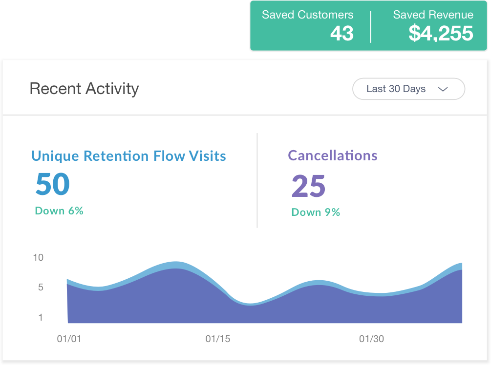 Lower your cancellations and customer churn