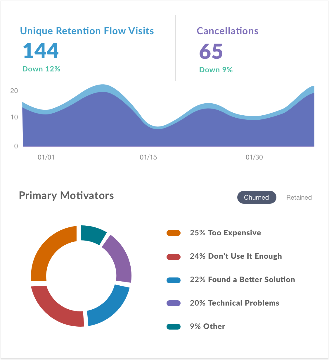 screenshot of Raaft customer activity dashboard