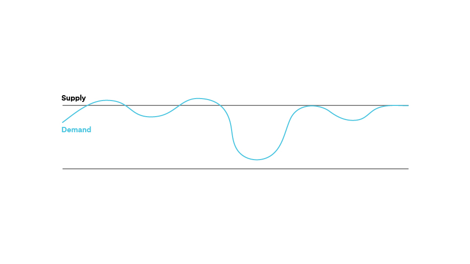graph of fluctuating design needs